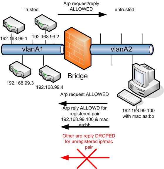 anti-arp-posioning-linux-bridge_public