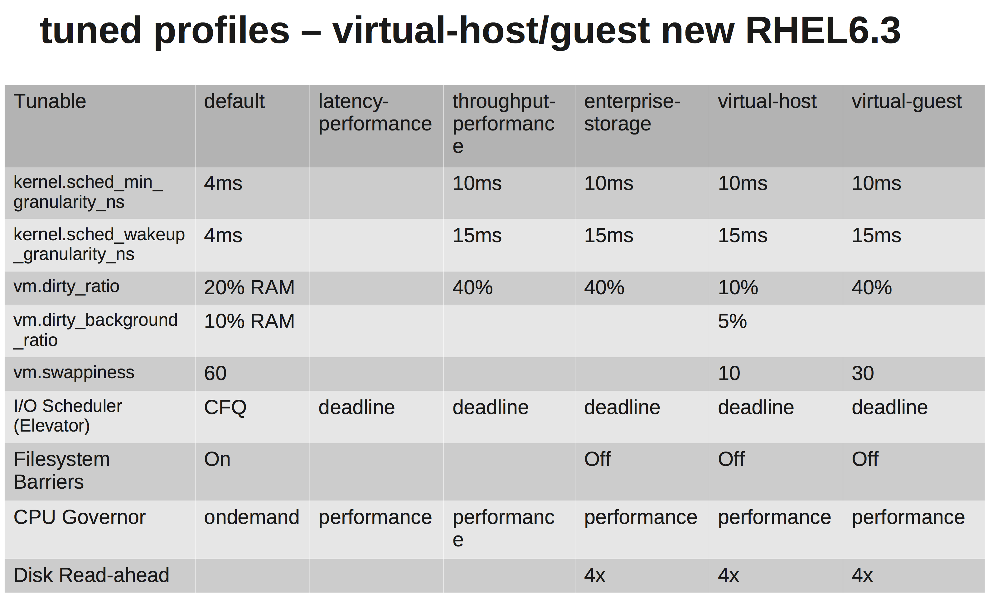 CentOS/RHEL 6 virtualized guest tuning | Peter Luk's Blog